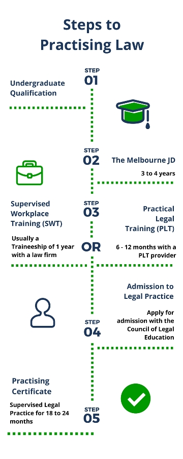 Steps to Practicing Law - Step 1: Undergraduate Qualification - Step 2: The Melbourne JD - Step 3: Supervised Workplace Training or Practical Legal Training - Step 4: Admission to Legal Practice - Step 5: Practising Certificate