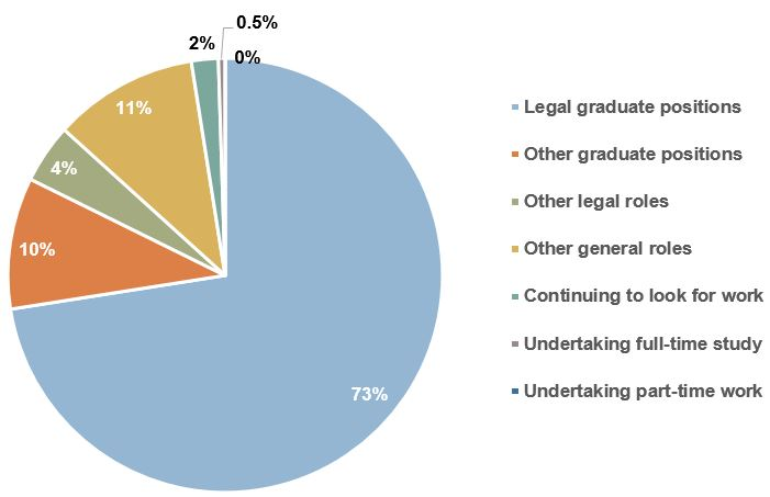 Employment outcome of JD Class of 2014